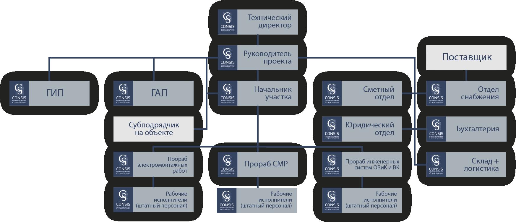 Структурная схема реализации проекта Консис